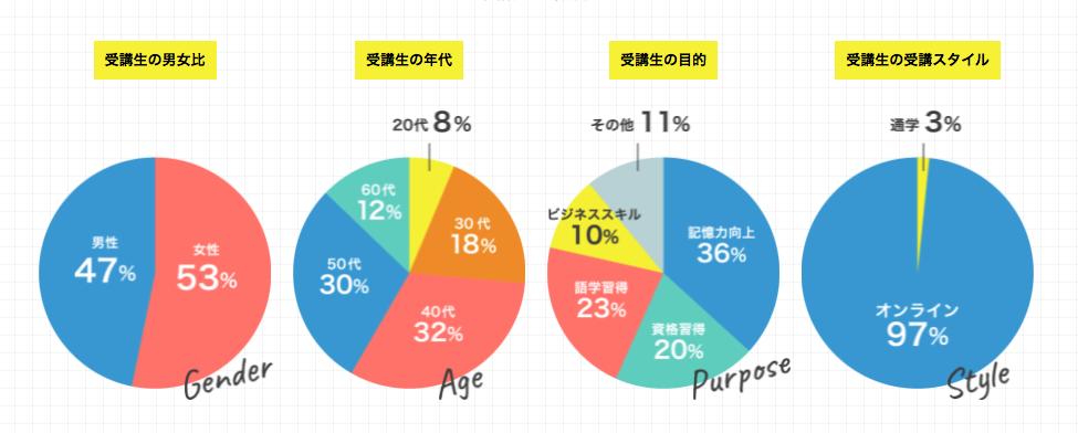 大野式記憶術 受講生年代グラフ